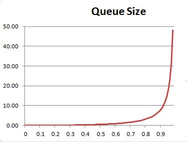 queue size as a function of utilization - rapid rise after 0.8
