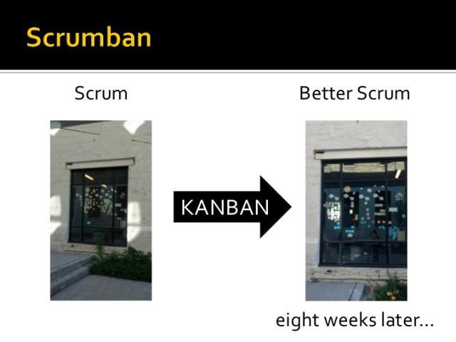 The relationship between Scrum, Kanban, and Scrumban