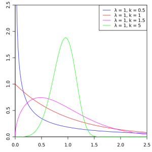 Weibull distribution comes in several shapes, determined by the shape parameter