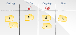 A simple virtual kanban board.  In its current state, the board is sending one permission-giving signal (to pull an item from the Backlog into To Do).