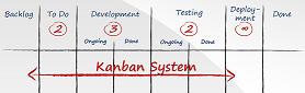 Virtual Kanban System