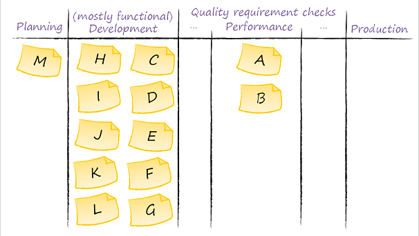 A product development process with a bottleneck in performance testing