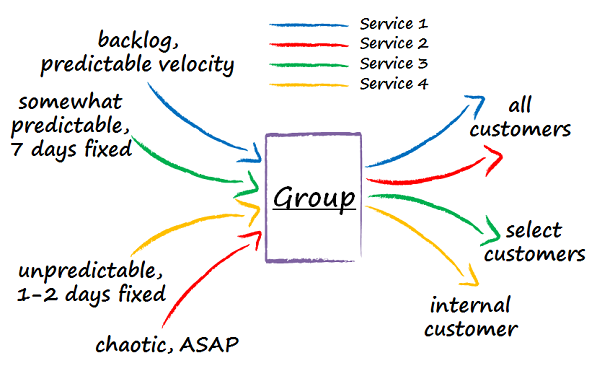A diagram shows a group delivering four different services