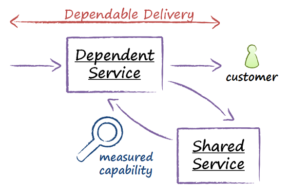 Diagram shows service delivery to a customer, but the service provider depends on another service