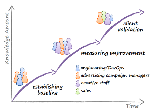 Knowledge discovery process diagram.  The activities are, in sequence: establishing baseline, measuring improvement, client validation. Three different, overlapping groups of collaborators do the work.