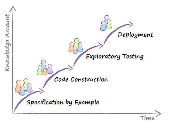 Knowledge discovery process. The knowledge accumulates due to a sequence of collaborative activities.