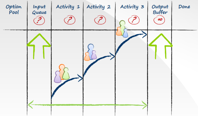 Kanban system incorporating the same three dominant activities