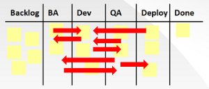 Fig. 2 - Pseudo-Kanban board resulting from naive visualization