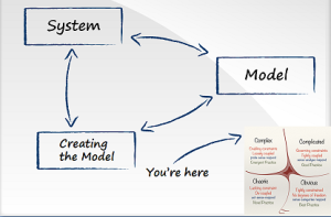 System, its model and the process of creating the model all affect each other.