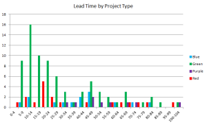 A lead-time histogram colouring four major types of projects