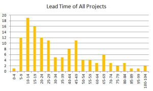 Histogram showing the distribution of lead times of projects