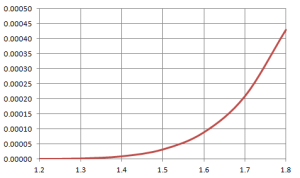 Gaussian distribution analysis: probability of a rare event as a function of sigma is a convex function.