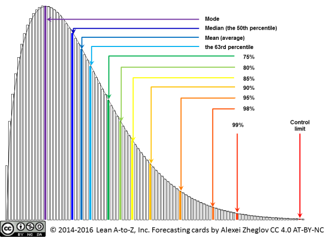 Lead time distribution histogram with the best-fit distribution curve and key points on the curve marked with different colours