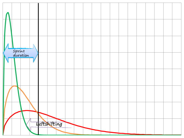 Leftshifting diagram: as the lead time distribution curve shifts to the left, very few data points don't fit into the timebox