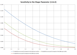 Weibull distribution analysis: probability of exceeding SLA as a function of parameter
