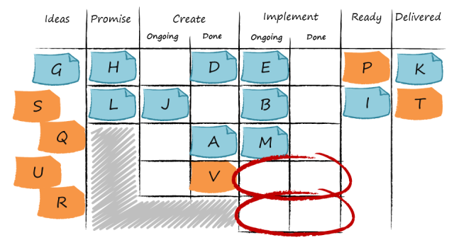 """Kanban board where kanban are represented with slots. The """"Implement"""" column has two slots available."""