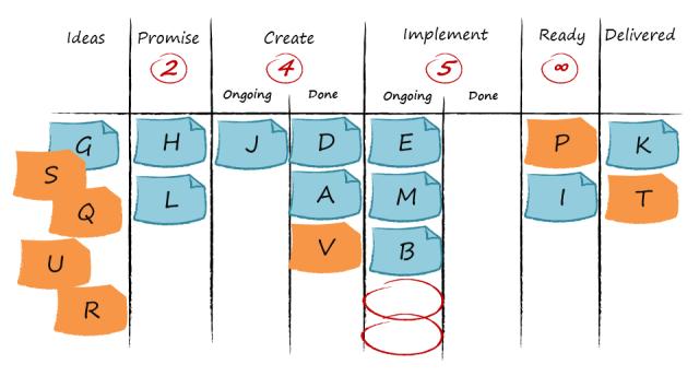 Kanban board with virtual kanban, visualizing the same Kanban system