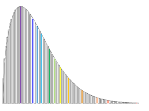Lead time curve with rainbow colours